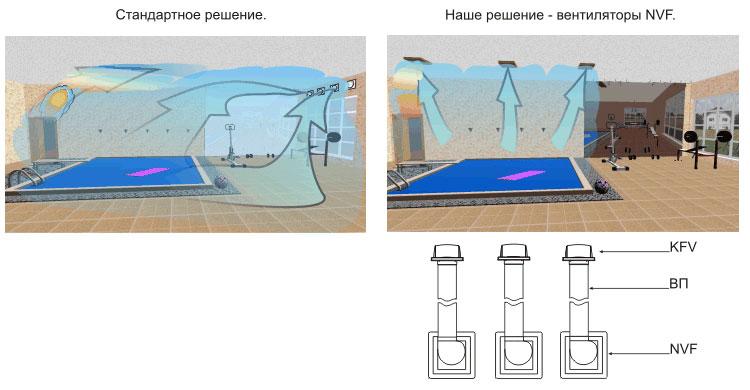 Вентиляция в бассейне частного дома своими руками